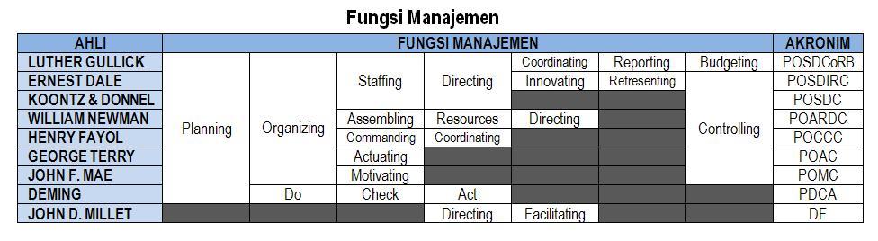 mengadopsi fungsi manajemen dari para ahli fungsi manajemen yang