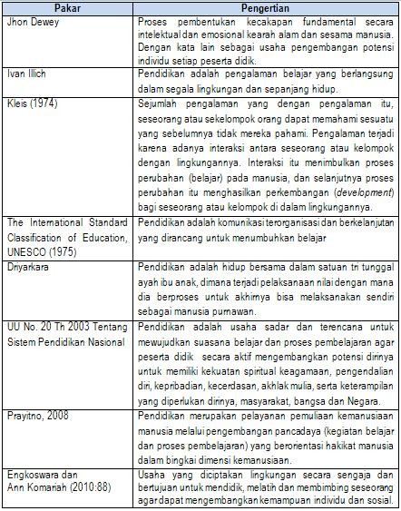 Pengertian Pendidikan http://forumsejawat.wordpress.com/2011/02/01